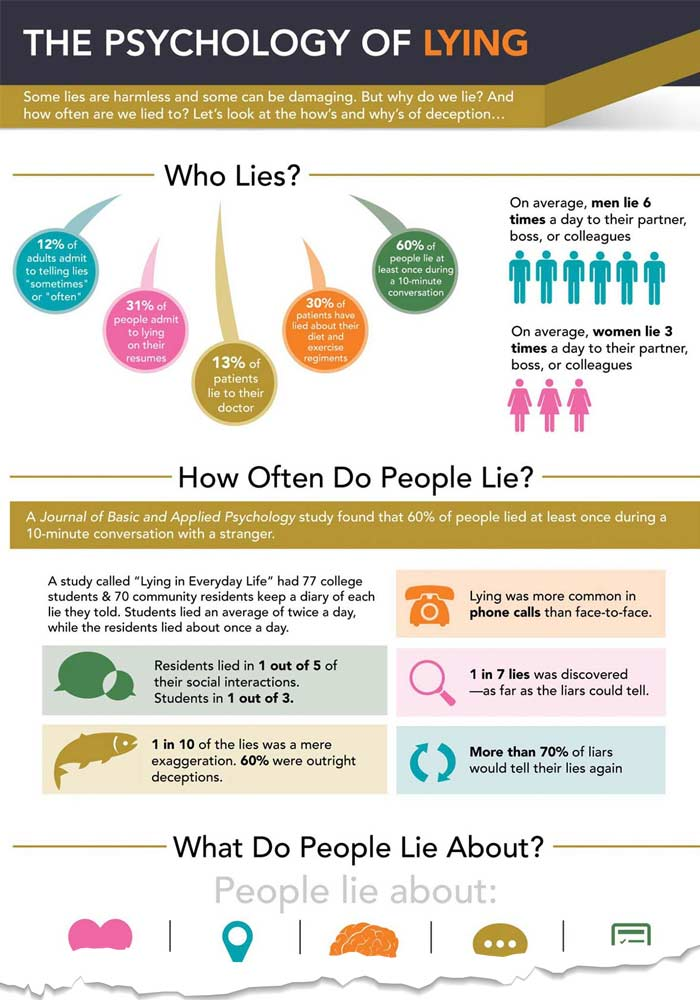 Why people lie on dating sites