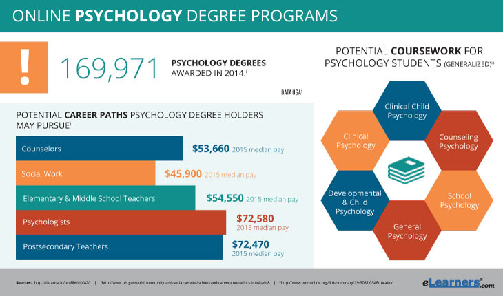 Online Psychology Degrees