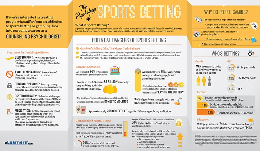 the psychology of sports betting and gambling