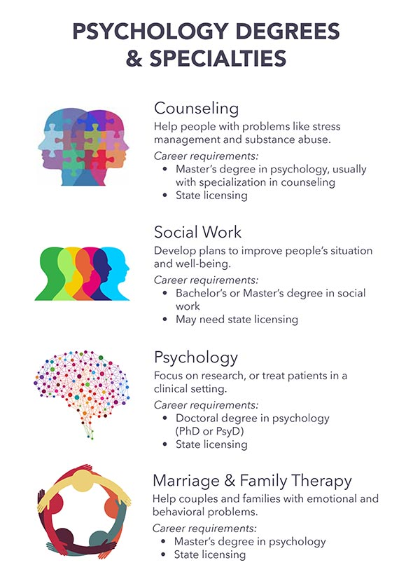 What is the best psychology career to choose?
