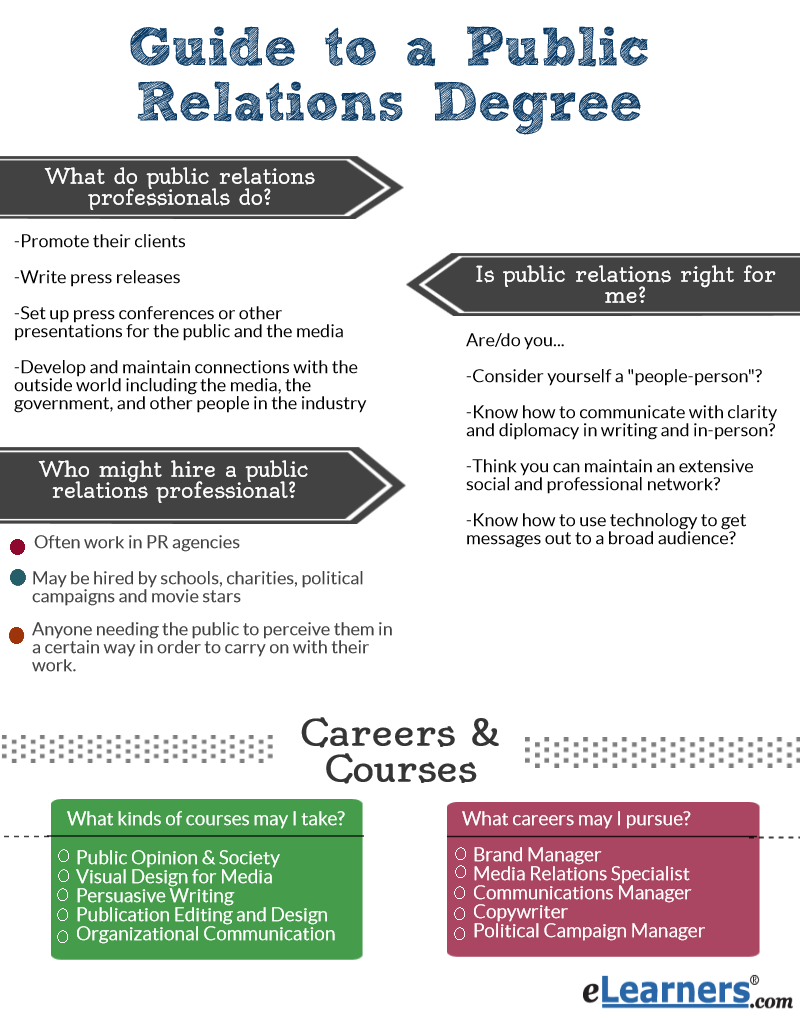 Public Administration easiest majors to get into college