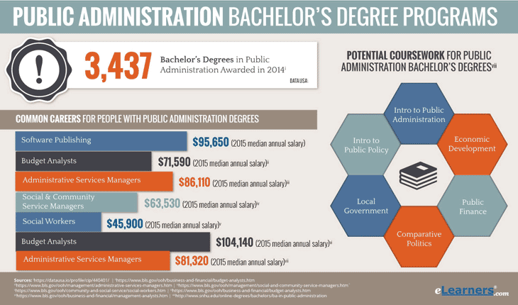 bachelors in public administration online