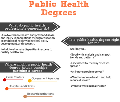 Public Health Degree Online Guide