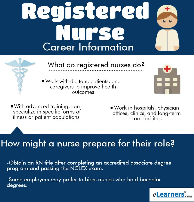 Becoming A Registered Nurse What You Need To Know