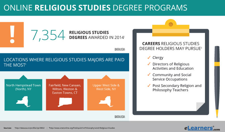online religious studies degree