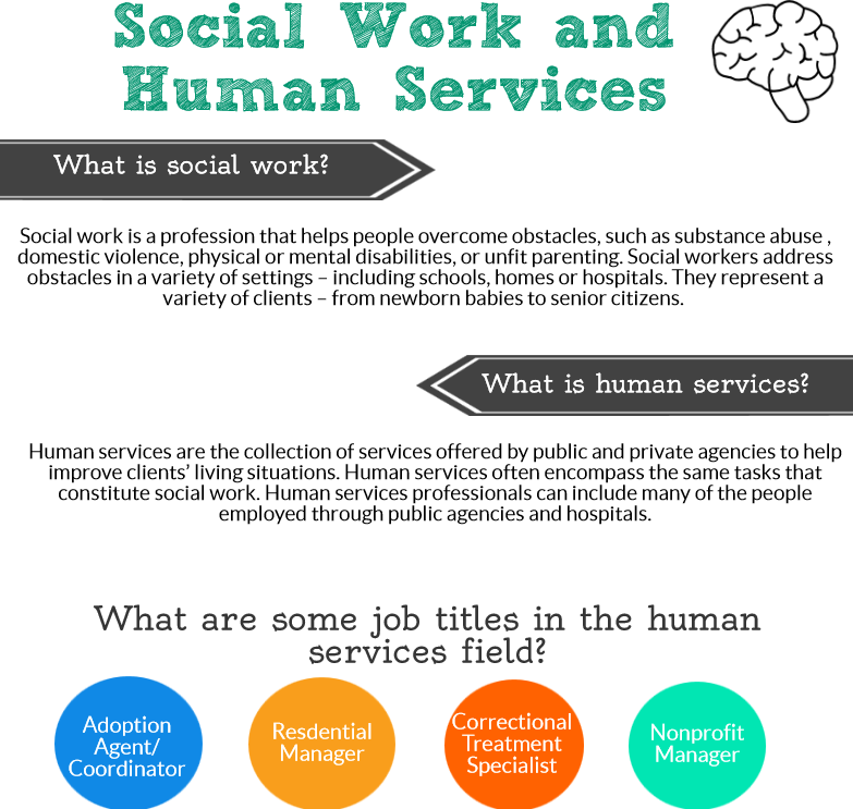 what makes human service management different Five growing human resources specialties a bachelor's degree in human resources management is a typical requirement food service and recreational.