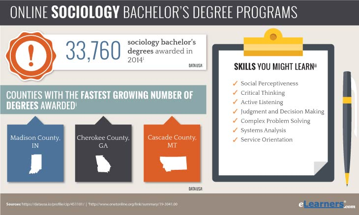 online bachelors in sociology