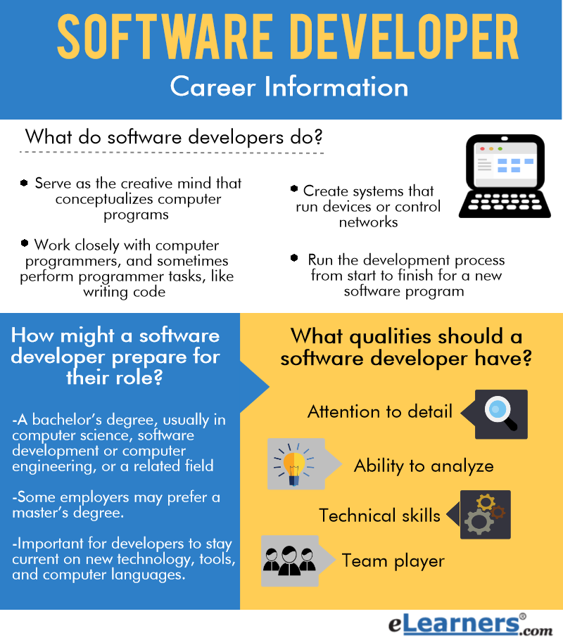 software developer careers