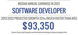 Median Earnings for Software Developer 2012, $93,350 - Earn an online technology degree