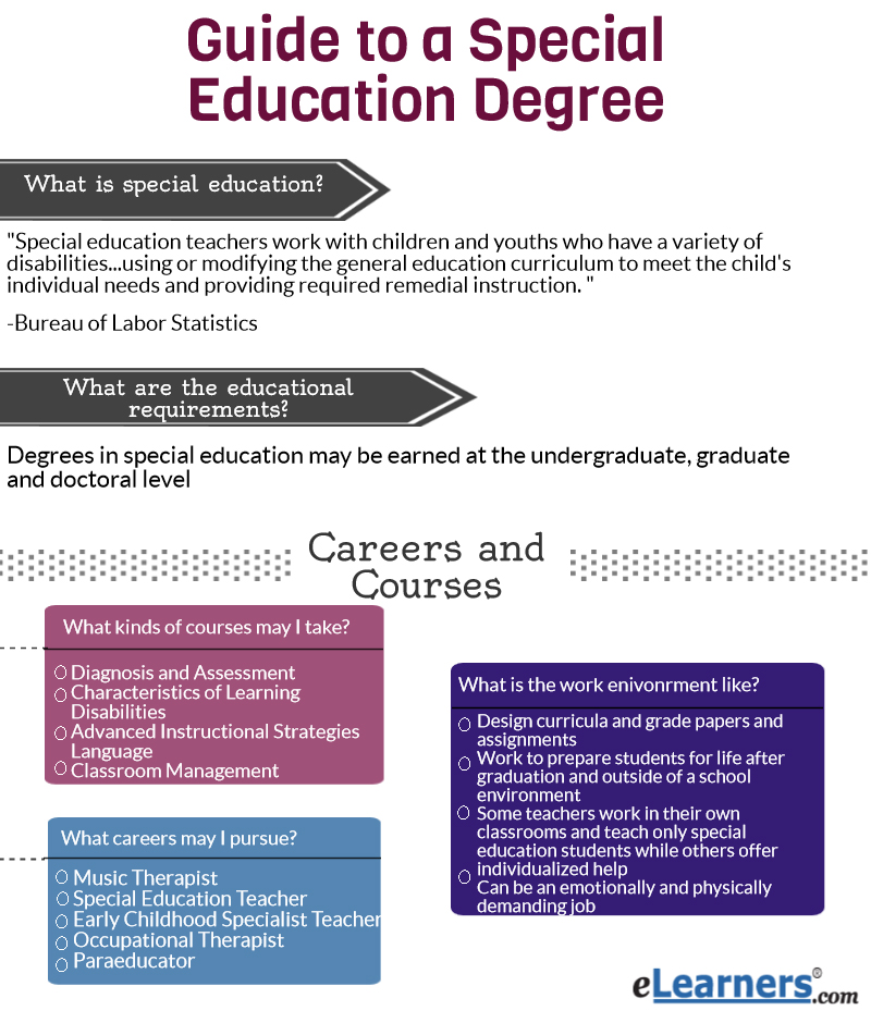 Guide to Earning Your Degree Online in Special Education- Online Special Education Degree