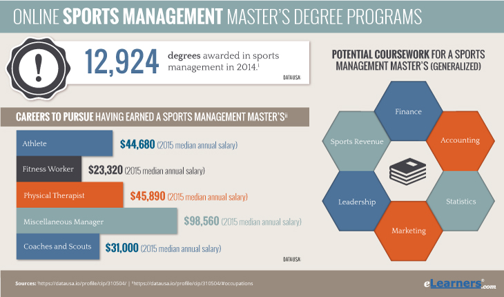 Online Sports Management Masters Degrees