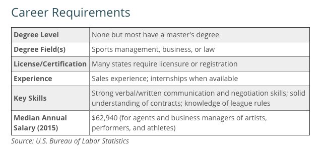 "<alt=""career requirements for a sports agent> <how to become a sports agent"""