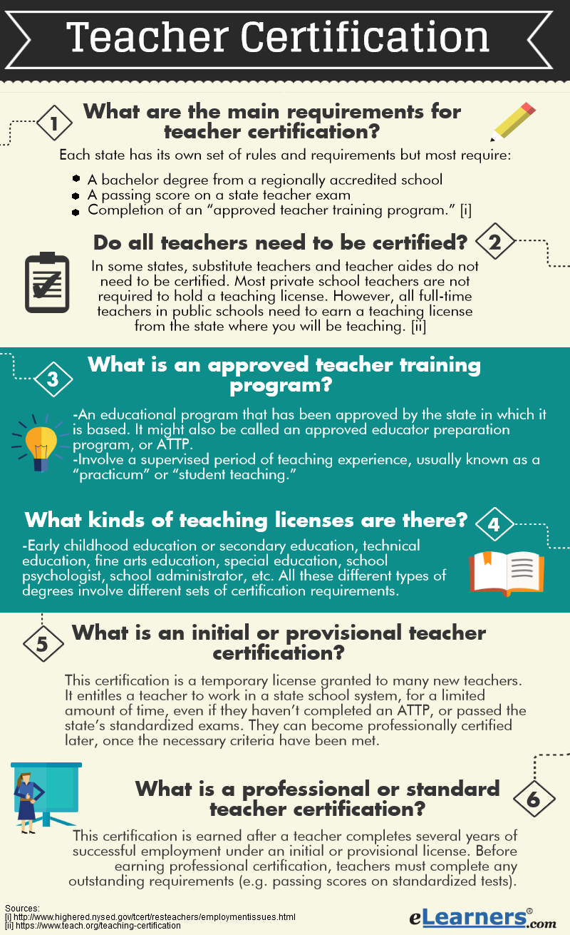Teacher certification faq all about teacher certification what are the main requirements for teacher certification xflitez Images