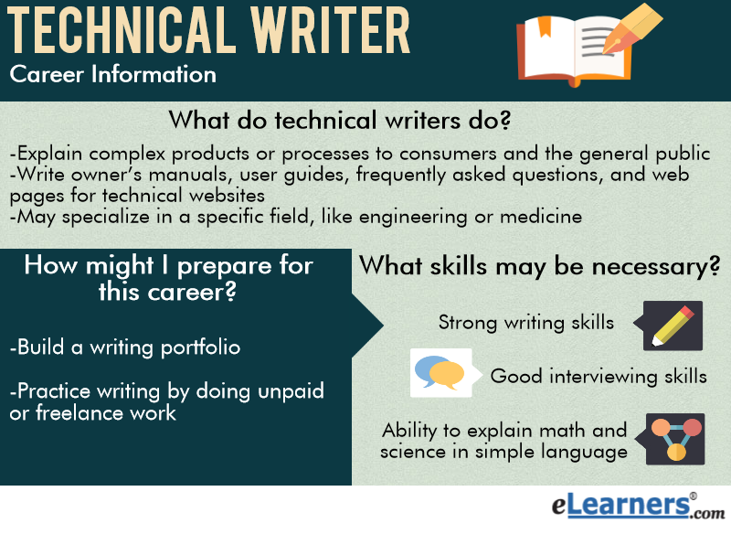 how to do technical writing Technical writers, also called technical or computer science in order to do this writing skills technical communicators must have excellent.