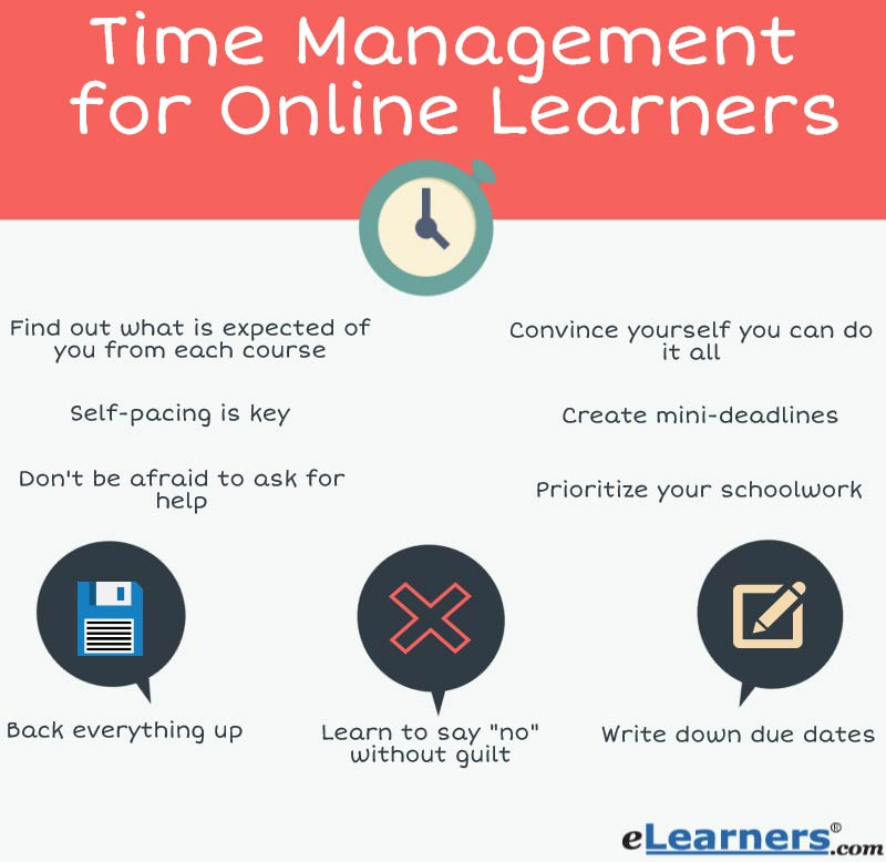 time management and the adult learner Resources for adult students returning to college how to find time for distance learning while working full time time management tricks 20 whether you are a business executive, teacher, student.