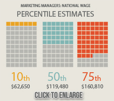 Marketing Managers National Wage