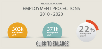 Medical Managers Employment Projections