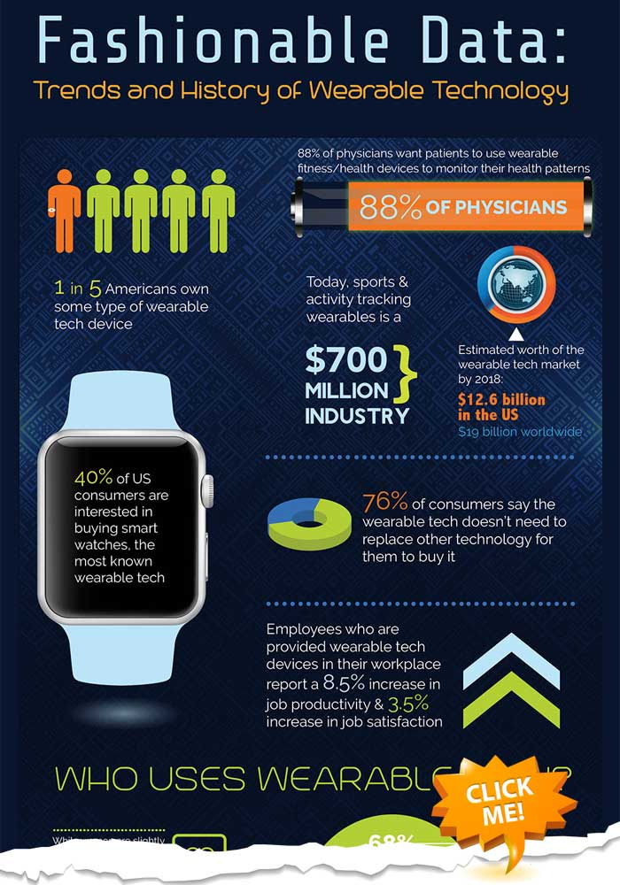 Trends and history of wearable technology
