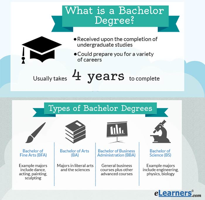 bachelors degree online