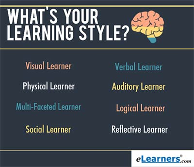 whats your learning style From the time they are young, children learn in different ways knowing and understanding your children's learning styles, or the way that they process and understand information, can help you as a parent and a teacher.
