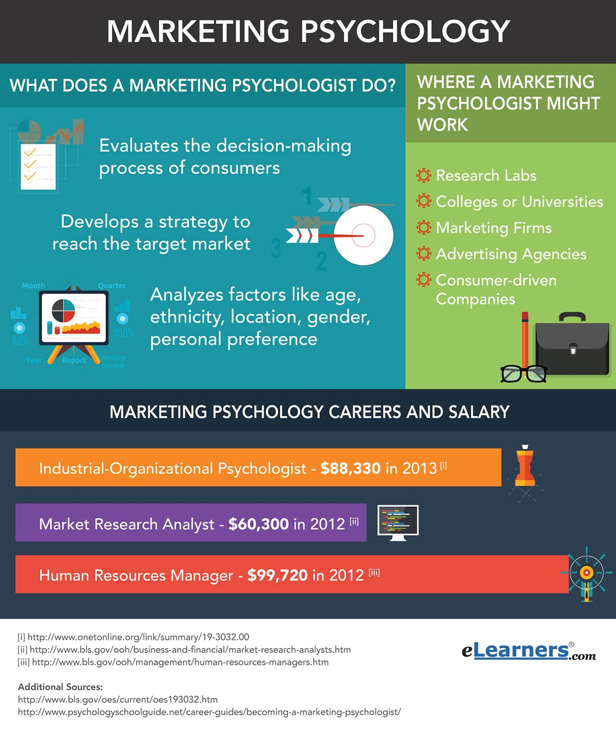 marketing psychology career path