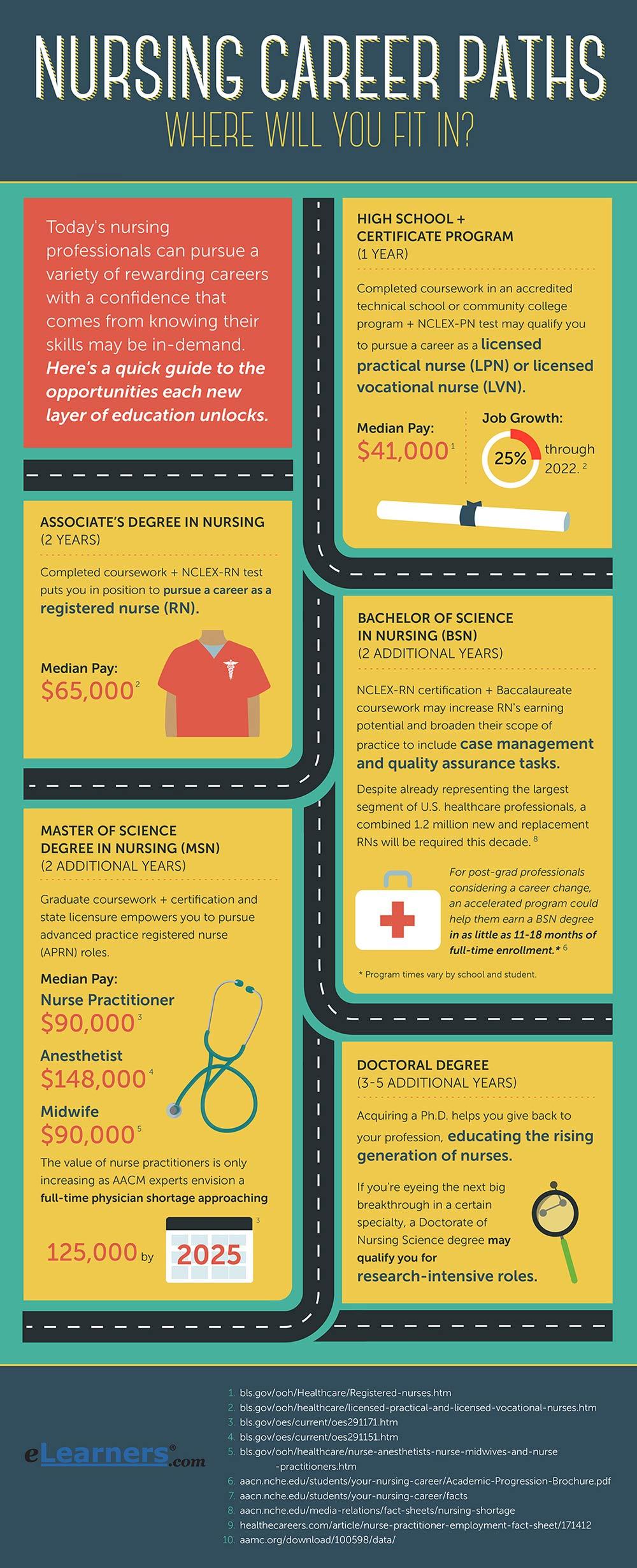 Nursing Career Path nursing career paths jobs for nursing ...