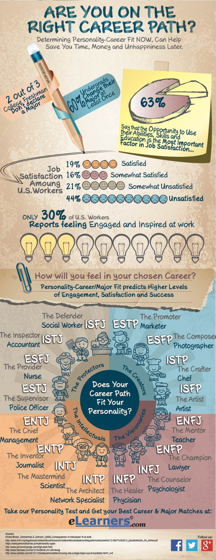 16 personality types and career path