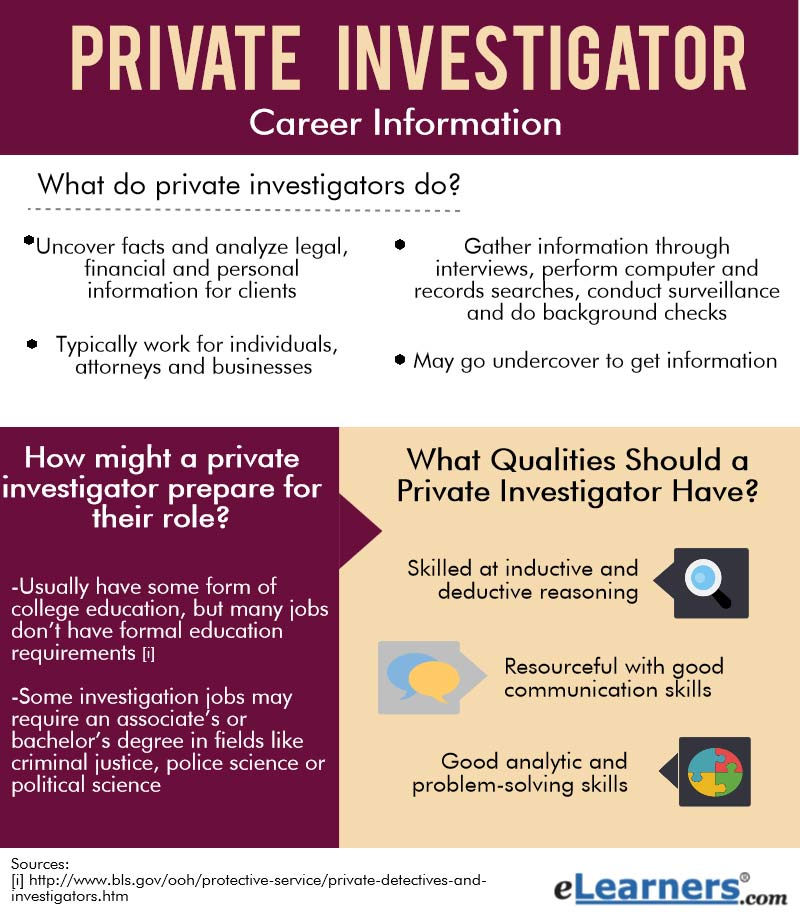 What Do Private Investigators & Detectives Do  Elearners. Liberty Perry School Corp Automatic Follow Up. Gunsmithing Classes Online Order Custom Pins. Keystone Financial Services Va Loans Arizona. Starting A Online Retail Business. Top Plastic Surgeons Miami Uc Irvine Nursing. Low Cost Insurance Quotes Protect My Identity. Average Credit Card Processing Fees. Washington Hospital Center Dental Clinic