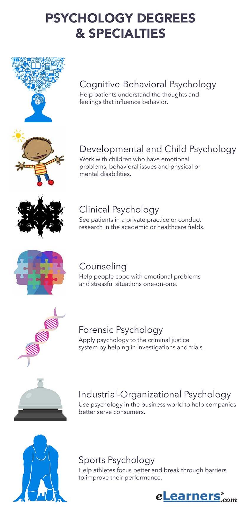online psychology degrees | find psychology degree online, Human Body