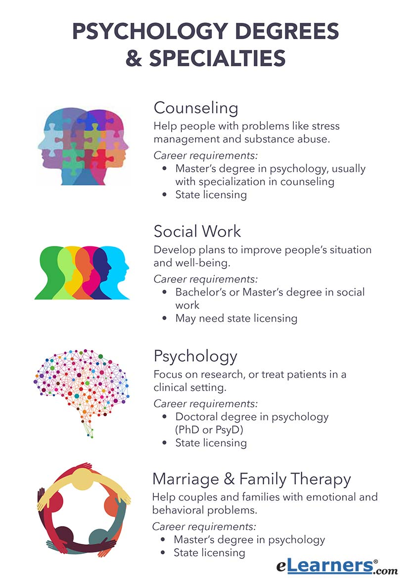 different types of psychology degrees