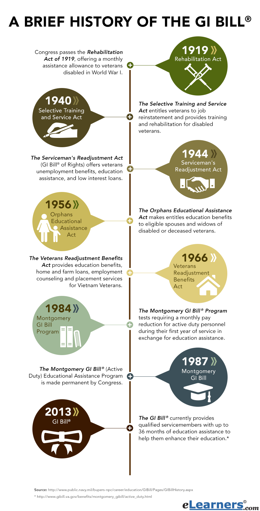 Servicemen's Readjustment Act History